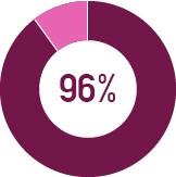 96 percent